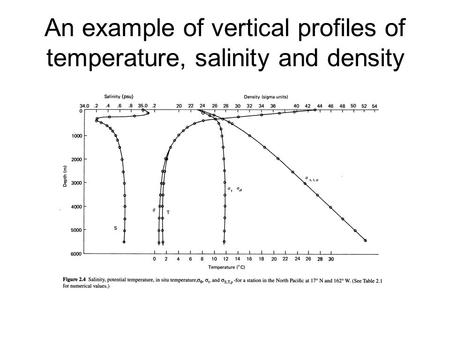 An example of vertical profiles of temperature, salinity and density.