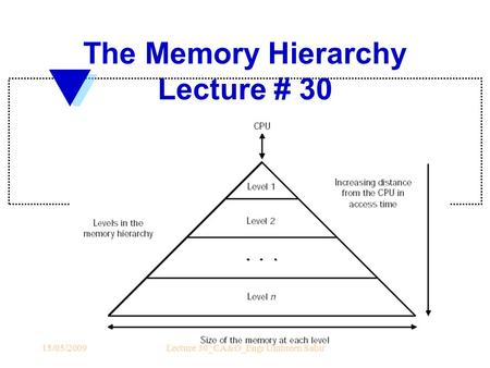 The Memory Hierarchy Lecture # 30 15/05/2009Lecture 30_CA&O_Engr Umbreen Sabir.