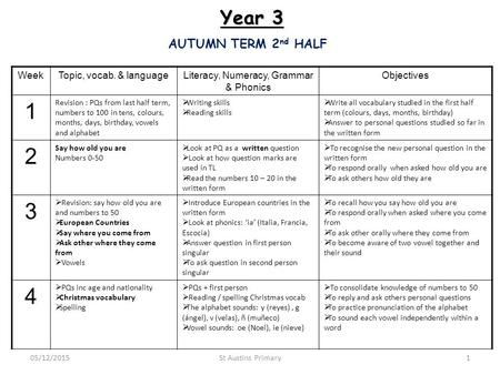 AUTUMN TERM 2 nd HALF WeekTopic, vocab. & languageLiteracy, Numeracy, Grammar & Phonics Objectives 1 Revision : PQs from last half term, numbers to 100.