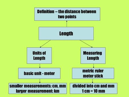 Definition – the distance between two points Length Units of Length Measuring Length basic unit - meter smaller measurements: cm, mm larger measurement: