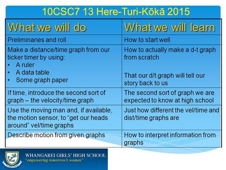 10CSC7 13 Here-Turi-Kōkā 2015 What we will do What we will learn Preliminaries and rollHow to start well Make a distance/time graph from our ticker timer.