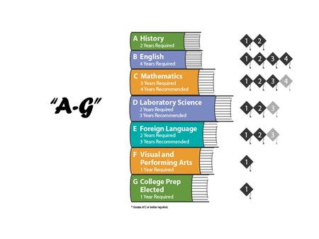 """A-G"". What is ""a-g"" ? 15 courses required to attend a 4 year university or college Must earn a ""C"" or better Academically challenging Substantial reading,"