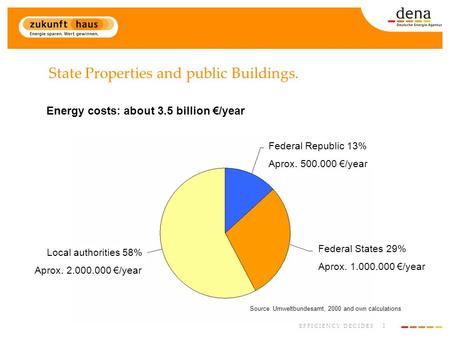 1 E F F I C I E N C Y D E C I D E S State Properties and public Buildings. Energy costs: about 3.5 billion €/year Source: Umweltbundesamt, 2000 and own.