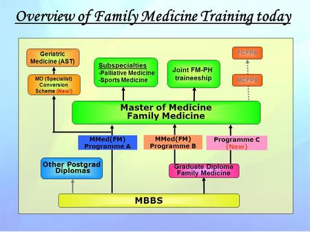 MBBS Master of Medicine Family Medicine MMed(FM) Programme A MMed(FM) Programme B Programme C (New) Joint FM-PH traineeship Subspecialties -Palliative.