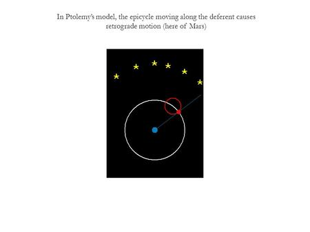 In Ptolemy's model, the epicycle moving along the deferent causes retrograde motion (here of Mars)