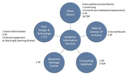 Academic Information Services Olson Library NMU & Central UP Archives Computing HelpDesk Beaumier Heritage Center Instr. Design & Technology / CTL 8 tenured/tenure-track.