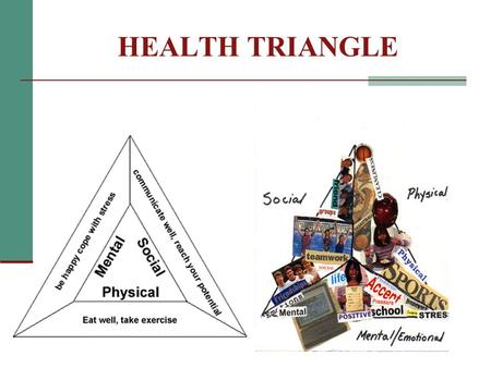 HEALTH TRIANGLE. SIDES OF THE WELLNESS TRIANGLE Mental Health – feelings about yourself Social Health – how you get along with others Physical Health.