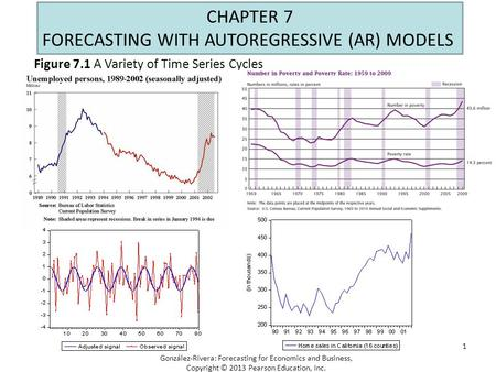 1 CHAPTER 7 FORECASTING WITH AUTOREGRESSIVE (AR) MODELS Figure 7.1 A Variety of Time Series Cycles González-Rivera: Forecasting for Economics and Business,