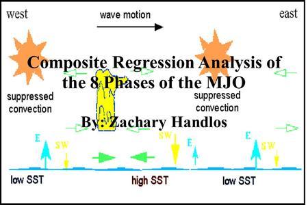 Composite Regression Analysis of the 8 Phases of the MJO By: Zachary Handlos.