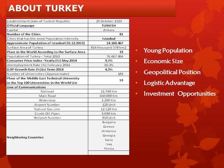 ABOUT TURKEY Young Population Economic Size Geopolitical Position Logistic Advantage Investment Opportunities.