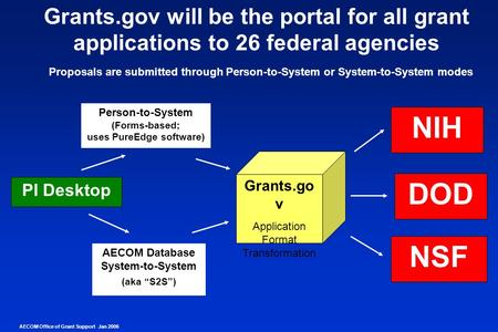 "Grants.go v Application Format Transformation PI Desktop AECOM Database System-to-System (aka ""S2S"") Person-to-System (Forms-based; uses PureEdge software)"