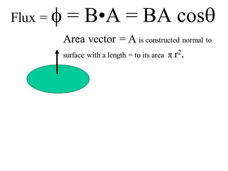 Flux =  = BA = BA cos  Area vector = A is constructed normal to surface with a length = to its area π r 2. B A B.