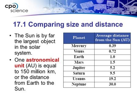 17.1 Comparing size and distance The Sun is by far the largest object in the solar system. One astronomical unit (AU) is equal to 150 million km, or the.