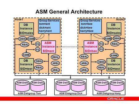 ASM General Architecture ASM Instance SID=ant ASM Instance SID=bee ASM Disks ASM Diskgroup TomASM Diskgroup DickASM Diskgroup Harry DB Instance SID= sales.