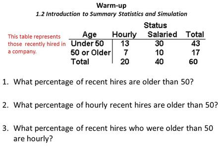 Warm-up 1.2 Introduction to Summary Statistics and Simulation 1.What percentage of recent hires are older than 50? 2.What percentage of hourly recent hires.