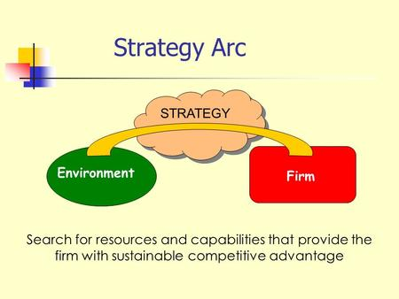 Strategy Arc STRATEGY Environment Firm Search for resources and capabilities that provide the firm with sustainable competitive advantage.