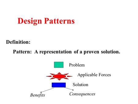 Design Patterns Definition: Pattern: A representation of a proven solution. Problem Applicable Forces Solution Consequences Benefits.