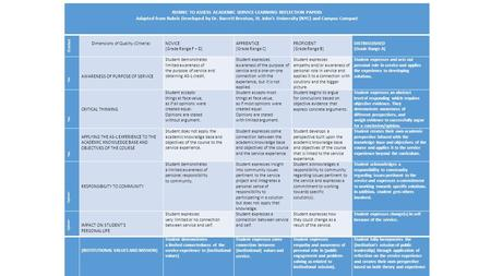 RUBRIC TO ASSESS ACADEMIC SERVICE-LEARNING REFLECTION PAPERS Adapted from Rubric Developed by Dr. Barrett Brenton, St. John's University (NYC) and Campus.