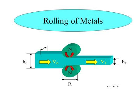 Rolling of Metals.  This chapter describes Flat rolling Shape rolling Rolling Mills Production of seamless tubing & pipe Defects in rolled products Introduction.