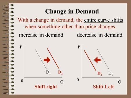 With a change in demand, the entire curve shifts when something other than price changes. increase in demand decrease in demand D1D1 D1D1 P Q P Q 0 0 D2D2.