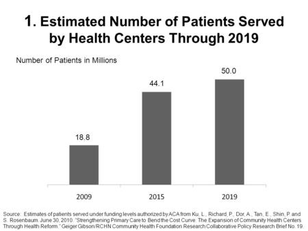 1. Estimated Number of Patients Served by Health Centers Through 2019 Source: Estimates of patients served under funding levels authorized by ACA from.