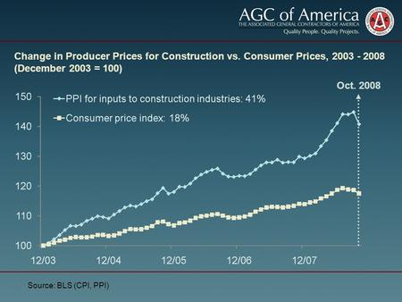 Change in Producer Prices for Construction vs. Consumer Prices, 2003 - 2008 (December 2003 = 100) Source: BLS (CPI, PPI) Oct. 2008.