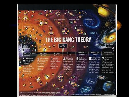 The Big Bang Theory. Warm Up: Use your textbook on page 532 to describe the Big Bang Theory. What are 2 pieces of evidence for the Big Bang Theory?