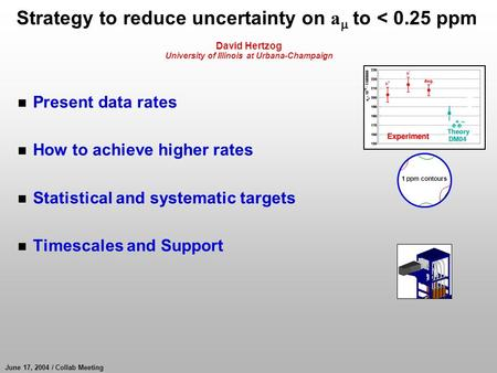 June 17, 2004 / Collab Meeting Strategy to reduce uncertainty on a  to < 0.25 ppm David Hertzog University of Illinois at Urbana-Champaign n Present data.