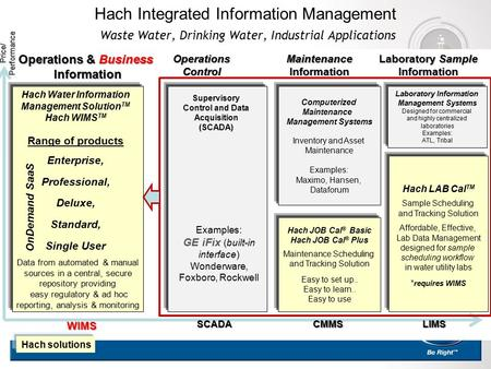 Hach Integrated Information Management Waste Water, Drinking Water, Industrial Applications Computerized Maintenance Management Systems Inventory and Asset.