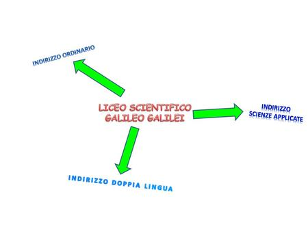 It's the basic course: there are a lot of scientific subjects, such us Maths, Physics and Science. If you choose our liceo, but you are confused about.