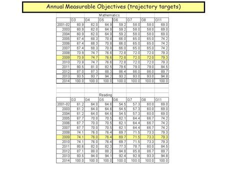 Annual Measurable Objectives (trajectory targets).