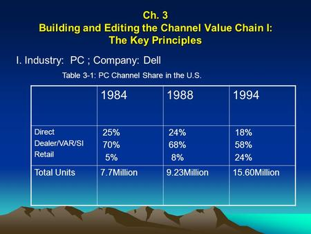 Ch. 3 Building and Editing the Channel Value Chain I: The Key Principles I. Industry: PC ; Company: Dell 198419881994 Direct Dealer/VAR/SI Retail 25% 70%