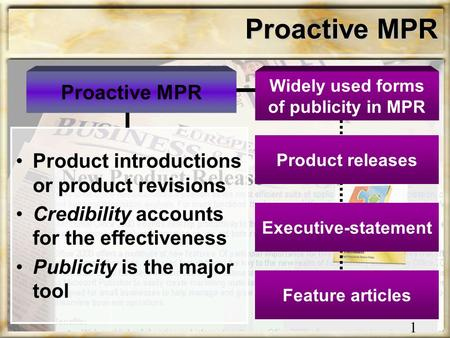 Proactive MPR Product introductions or product revisions Credibility accounts for the effectiveness Publicity is the major tool Product releases Executive-statement.