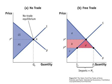 Figure 8.2 The Gains from Free Trade at Home Feenstra and Taylor: International Economics, First Edition Copyright © 2008 by Worth Publishers.