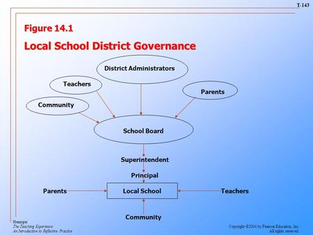 Figure 14.1 Local School District Governance District Administrators Teachers Parents Community School Board Superintendent Principal Local SchoolParentsTeachers.