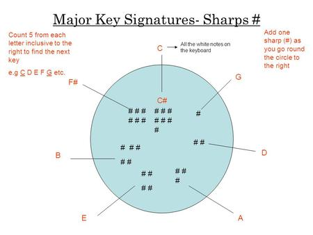 Major Key Signatures- Sharps # # # # # # # # # # # # # # # # # # # # # # # # # # # # # C G D AE B F# C# Count 5 from each letter inclusive to the right.