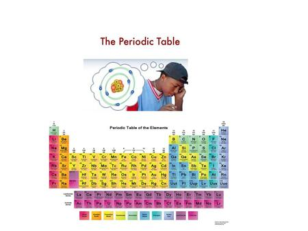 Periods Groups Atomic Number Relative Mass 1. How is the periodic table read? 2. Describe how the energy levels change as you move from one period to.
