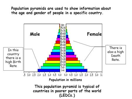 Population pyramids are used to show information about the age and gender of people in a specific country. MaleFemale Population in millions In this country.