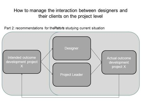 How to manage the interaction between designers and their clients on the project level Intended outcome development project X Actual outcome development.