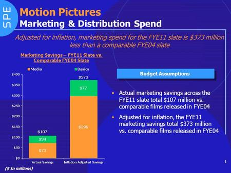 1 Motion Pictures Marketing & Distribution Spend ($ In millions) Marketing Savings – FYE11 Slate vs. Comparable FYE04 Slate Budget Assumptions Actual marketing.