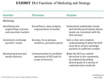 EXHIBIT 15.1 Functions of Marketing and Strategy