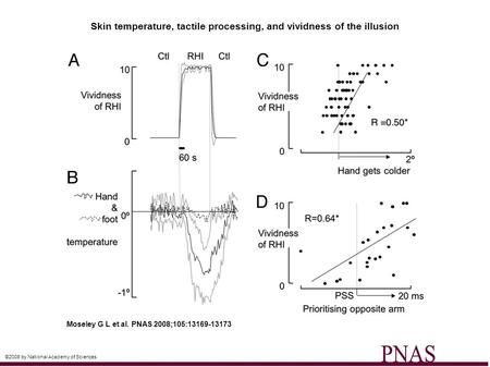 Skin temperature, tactile processing, and vividness of the illusion Moseley G L et al. PNAS 2008;105:13169-13173 ©2008 by National Academy of Sciences.