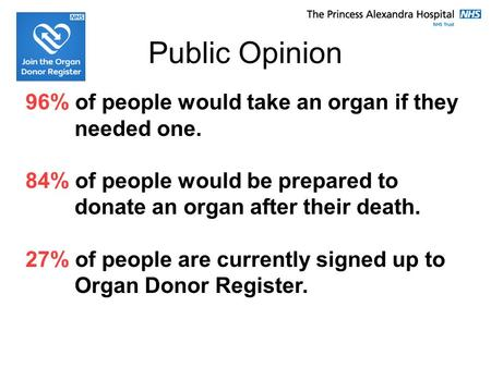 Public Opinion 96% of people would take an organ if they needed one. 84% of people would be prepared to donate an organ after their death. 27% of people.