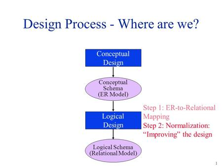 1 Design Process - Where are we? Conceptual Design Conceptual Schema (ER Model) Logical Design Logical Schema (Relational Model) Step 1: ER-to-Relational.