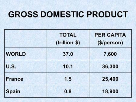 GROSS DOMESTIC PRODUCT TOTAL (trillion $) PER CAPITA ($/person) WORLD37.07,600 U.S.10.136,300 France1.525,400 Spain0.818,900.