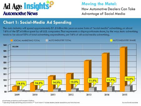 "Chart 1: Social-Media Ad Spending The auto industry will spend approximately $1.2 billion this year on some form of ""social media"" advertising, or about."