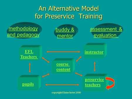 Copyright Elaine hoter 2000 assessment & evaluation An Alternative Model for Preservice Training preservice teachers EFL Teachers pupils methodology and.