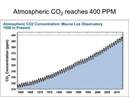 Atmospheric CO 2 reaches 400 PPM. AST101 Lecture 28 The End of the Universe.