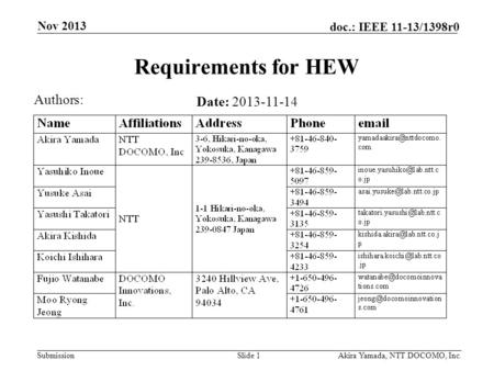 Submission doc.: IEEE 11-13/1398r0 Nov 2013 Akira Yamada, NTT DOCOMO, Inc.Slide 1 Requirements for HEW Date: 2013-11-14 Authors: