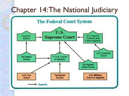Chapter 14: The National Judiciary. Creation Called for by Alexander Hamilton in Federalist Paper #22. Article III, Section I: The judicial Power of the.